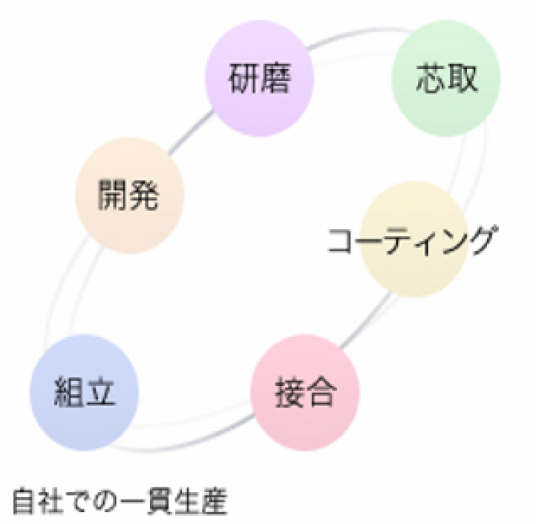 ユニバース光学工業(株)